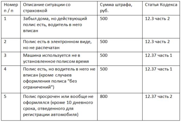 таблица штрафов за осаго